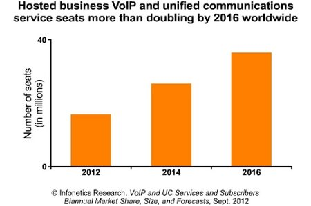 VoIP-ms12 vip 1h12 chart